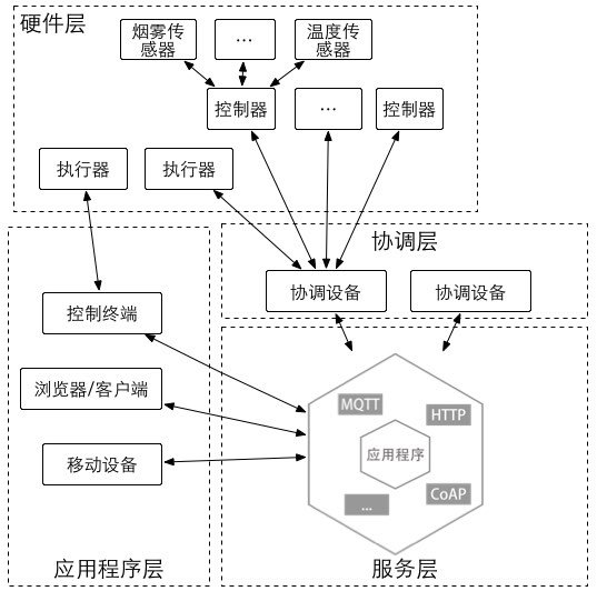 物联网层级结构