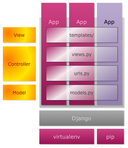 Django apps architecture
