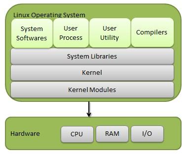 Linux OS Hybrid