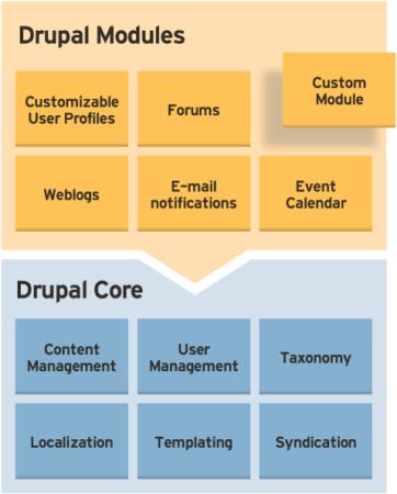 Drupal 框架