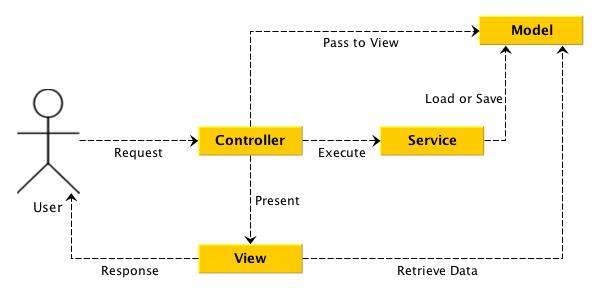 Service MVC